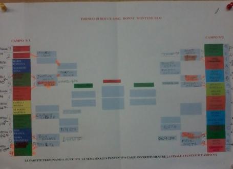 Calendario torneo femminile Montemurlo