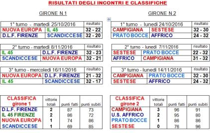 risultati-torneo-fiorentino